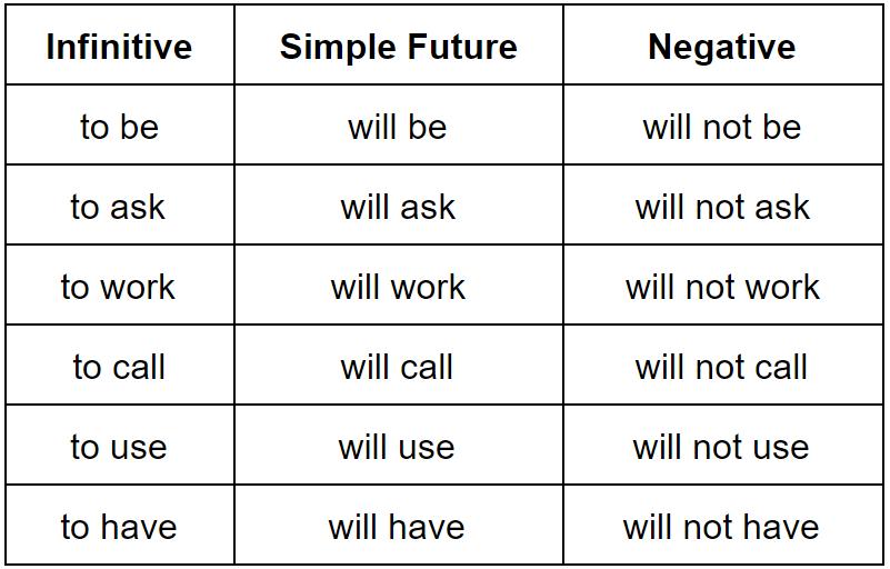 افعال پر استفاده در زمان آینده ساده