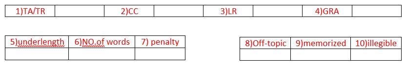 چارت نمونه ی پاسخبرگ آیلتس