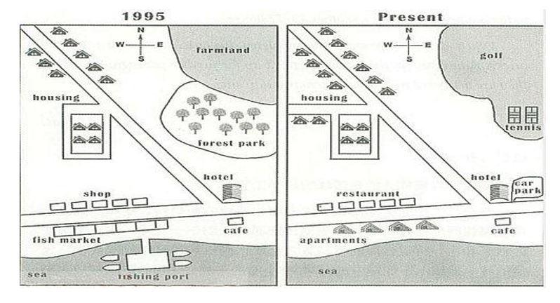 نقشه ها در رایتینگ آیلتس