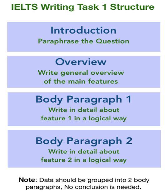 شکل و ساختار پاراگراف