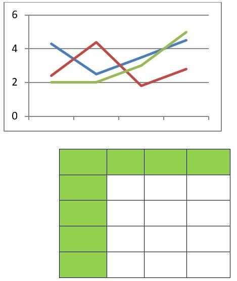 نمودارهای چندگانه جدول و نمودار خطی در تسک 1 آکادمیک