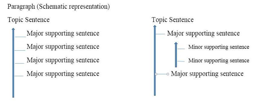 ساختار پاراگراف در انگلیسی