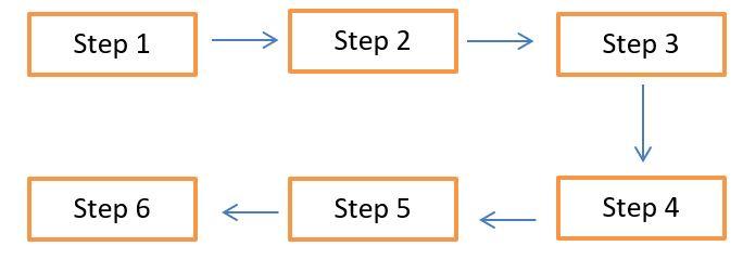 تفسیر نمودار آیلتس : سوالات فرایندی در ایلتس